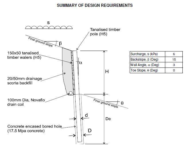 Timber Retaining Walls Auckland |Retaining Walls North Shore